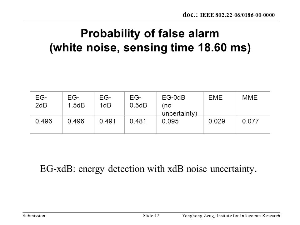 doc.: IEEE 802.22-06/0186-00-0000 SubmissionYonghong Zeng, Insitute for Infocomm ResearchSlide 12 Probability of false alarm (white noise, sensing tim