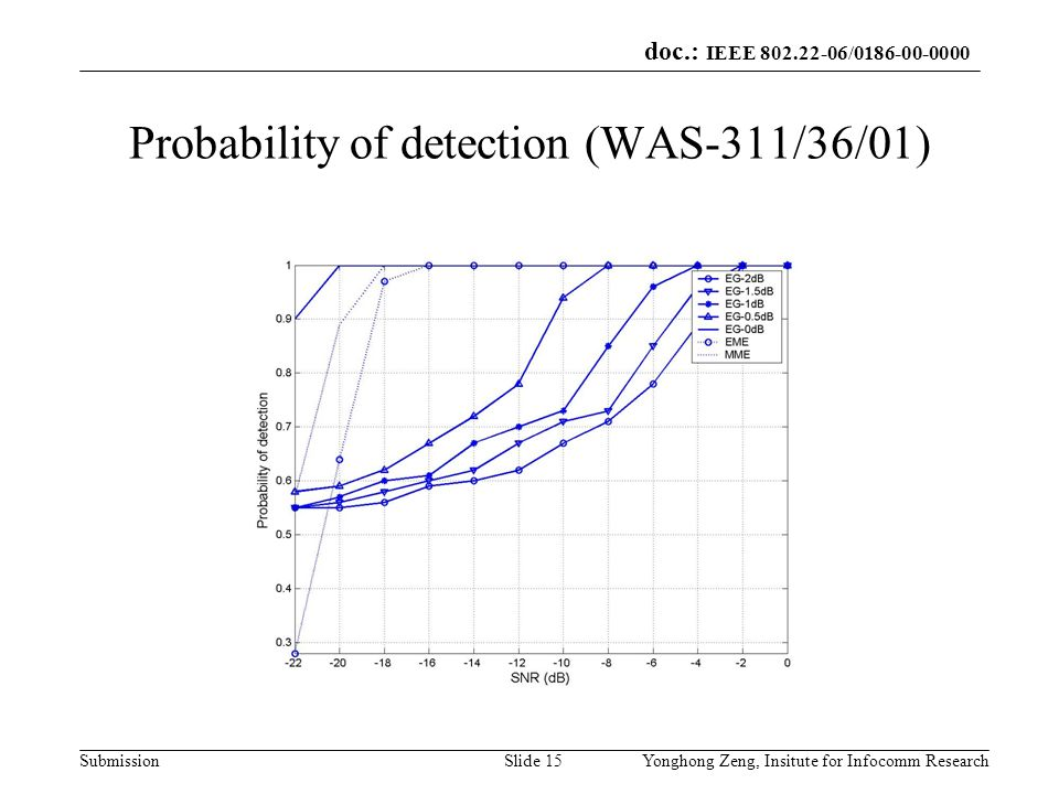 doc.: IEEE 802.22-06/0186-00-0000 SubmissionYonghong Zeng, Insitute for Infocomm ResearchSlide 15 Probability of detection (WAS-311/36/01)