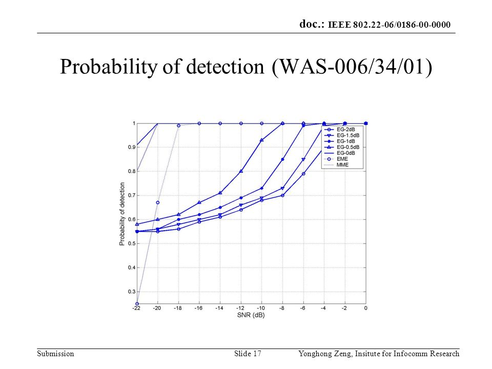 doc.: IEEE 802.22-06/0186-00-0000 SubmissionYonghong Zeng, Insitute for Infocomm ResearchSlide 17 Probability of detection (WAS-006/34/01)