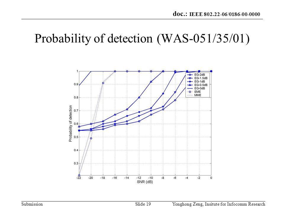 doc.: IEEE 802.22-06/0186-00-0000 SubmissionYonghong Zeng, Insitute for Infocomm ResearchSlide 19 Probability of detection (WAS-051/35/01)