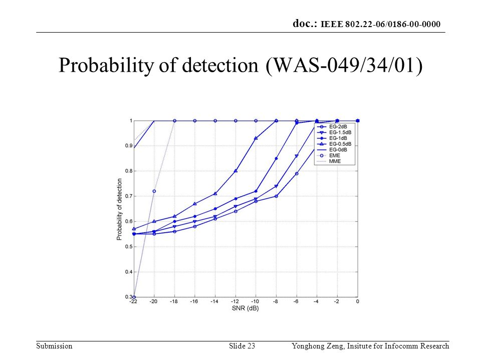 doc.: IEEE 802.22-06/0186-00-0000 SubmissionYonghong Zeng, Insitute for Infocomm ResearchSlide 23 Probability of detection (WAS-049/34/01)