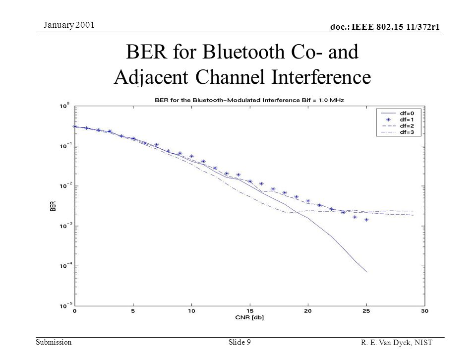 doc.: IEEE 802.15-11/372r1 Submission R. E. Van Dyck, NIST January 2001 Slide 9 BER for Bluetooth Co- and Adjacent Channel Interference