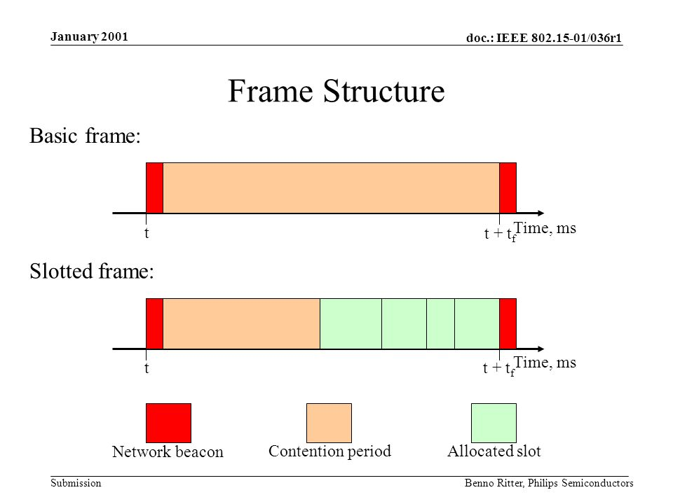 doc.: IEEE 802.15-01/036r1 Submission January 2001 Benno Ritter, Philips Semiconductors Frame Structure Time, ms t + t f t Basic frame: Network beacon Contention period Time, ms tt + t f Slotted frame: Allocated slot