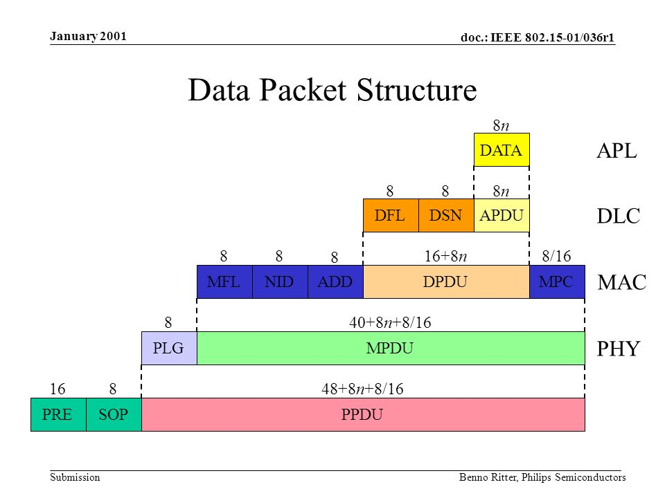 doc.: IEEE 802.15-01/036r1 Submission January 2001 Benno Ritter, Philips Semiconductors Data Packet Structure APL DATA 8n8n DSNDFLAPDU DLC 8n8n88 ADDNIDMPCMFLDPDU MAC 8 888/1616+8n PLGMPDU PHY 840+8n+8/16 SOPPREPPDU 81648+8n+8/16