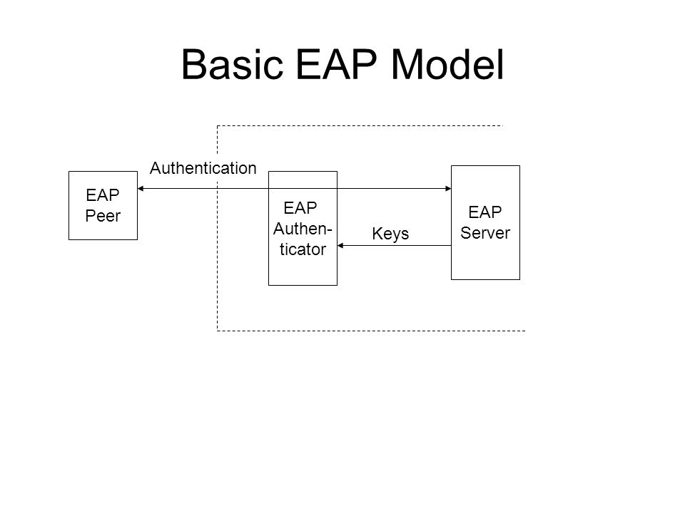 Basic EAP Model EAP Peer EAP Authen- ticator EAP Server Authentication Keys