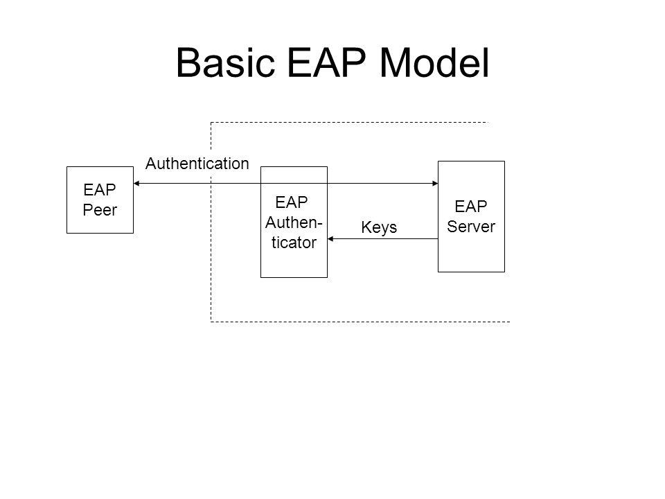 AAA Model EAP Peer EAP Authen- ticator AAA Server Authentication Keys (Authorization) EAP Server