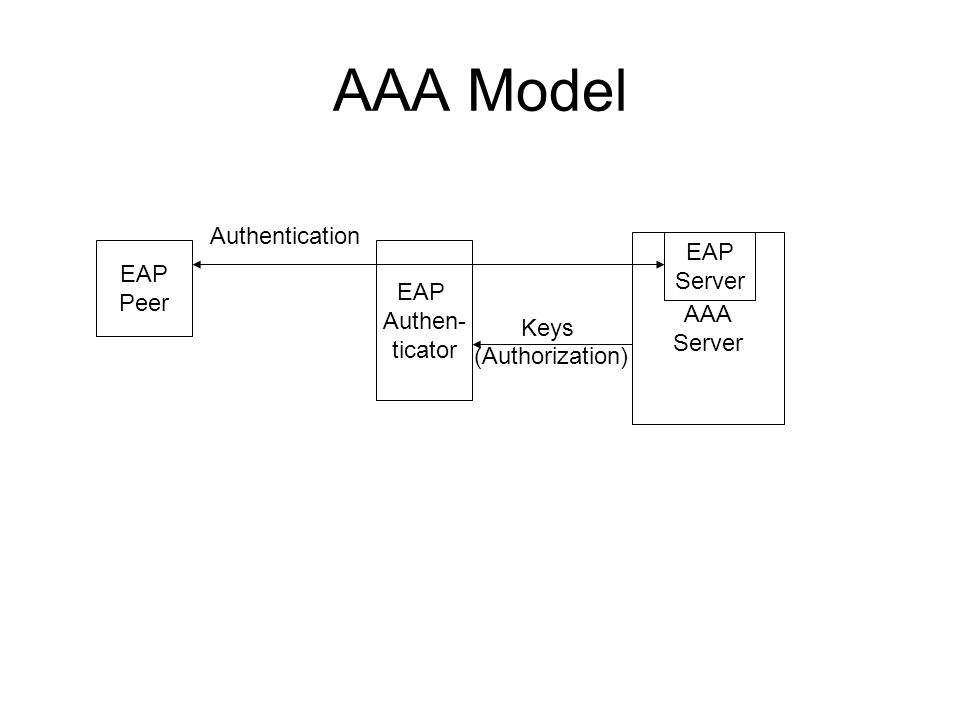 AAA Model Notes Peer authenticates AAA server AAA server provides authenticator with key Possession indicates to peer that authenticator is authorized Peer does not know the identity of the authenticator, by default it cant differentiate between authenticators Authenticator receives authorizations from AAA server