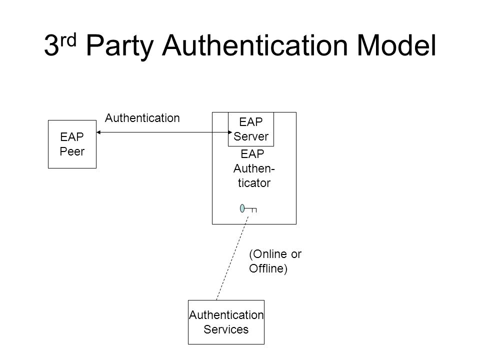 3 rd Party Authentication Model EAP Peer EAP Authen- ticator Authentication Services Authentication EAP Server (Online or Offline)