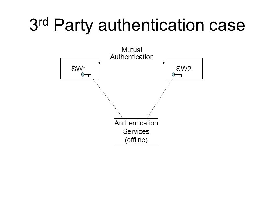 3 rd Party authentication case SW1SW2 Authentication Services (offline) Authentication Mutual