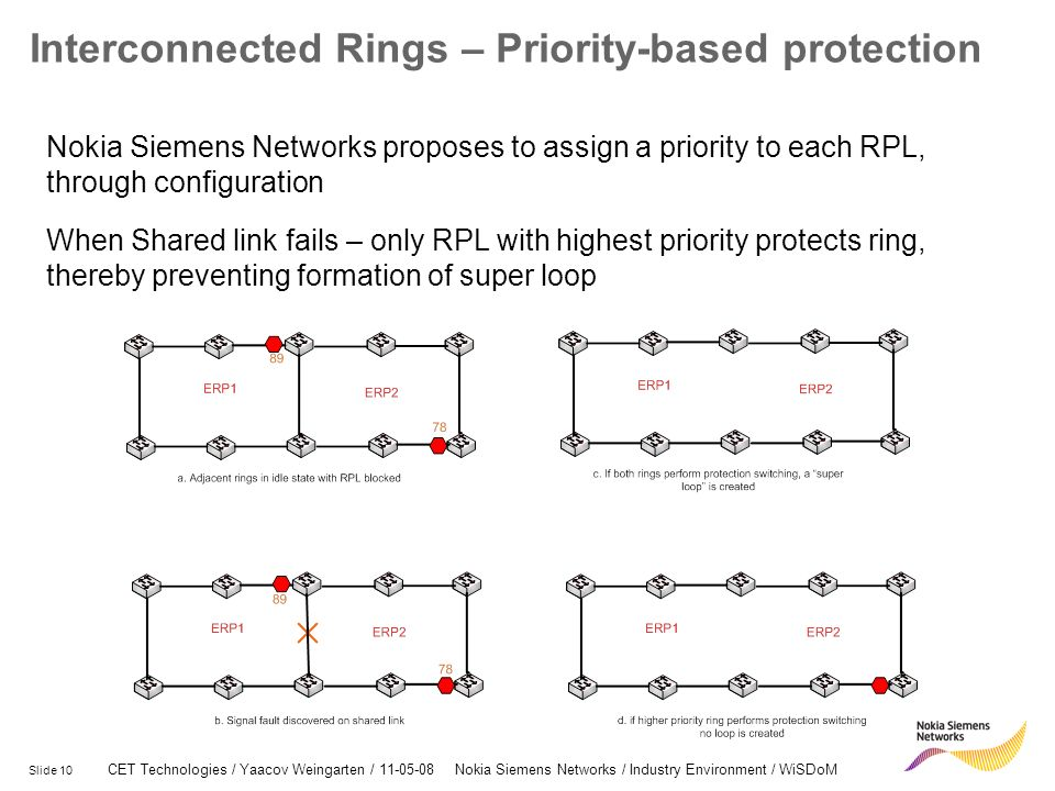 Slide 10 CET Technologies / Yaacov Weingarten / 11-05-08 Nokia Siemens Networks / Industry Environment / WiSDoM Interconnected Rings – Priority-based protection Nokia Siemens Networks proposes to assign a priority to each RPL, through configuration When Shared link fails – only RPL with highest priority protects ring, thereby preventing formation of super loop