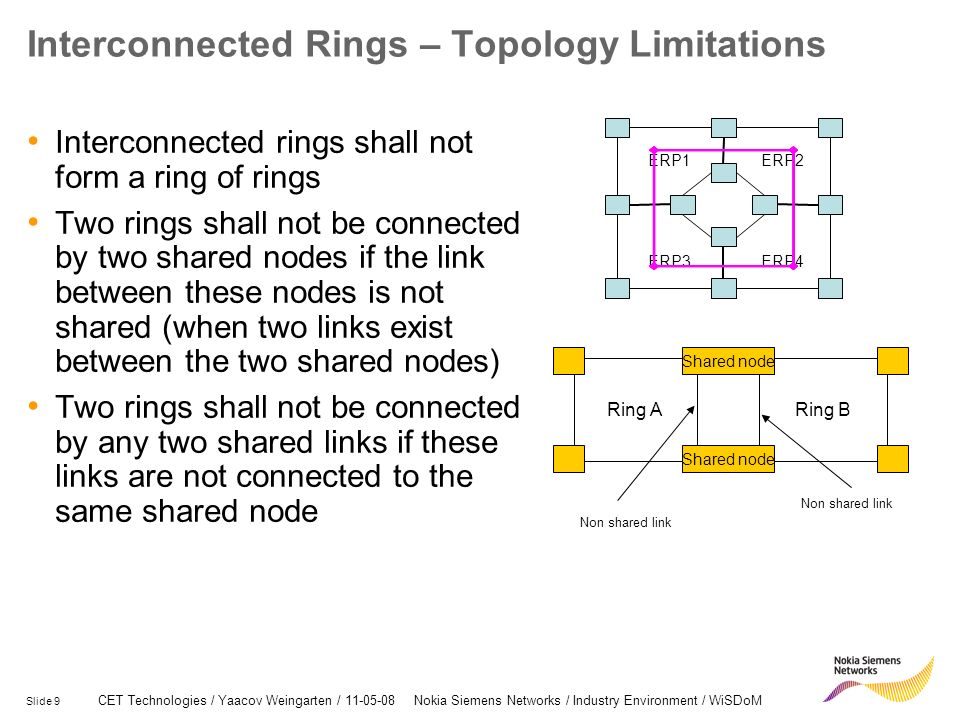 Slide 9 CET Technologies / Yaacov Weingarten / 11-05-08 Nokia Siemens Networks / Industry Environment / WiSDoM Interconnected Rings – Topology Limitations Interconnected rings shall not form a ring of rings Two rings shall not be connected by two shared nodes if the link between these nodes is not shared (when two links exist between the two shared nodes) Two rings shall not be connected by any two shared links if these links are not connected to the same shared node Ring ARing B Shared node Non shared link ERP1ERP2 ERP3ERP4