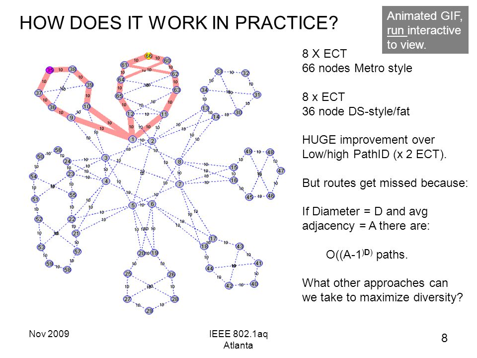 Nov 2009IEEE 802.1aq Atlanta HOW DOES IT WORK IN PRACTICE? 8 X ECT 66 nodes Metro style 8 x ECT 36 node DS-style/fat HUGE improvement over Low/high Pa