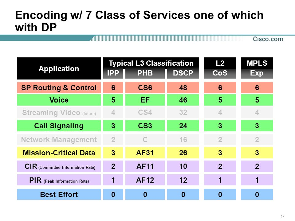 14 Encoding w/ 7 Class of Services one of which with DP Network Management Call Signaling Streaming Video (future) Voice Application CIR (Committed Information Rate) Typical L3 Classification 3 4 5 2 IPP 2 CoS 3 4 5 2 L2 2 Best Effort00 SP Routing & Control66 Mission-Critical Data33 PIR (Peak Information Rate) DSCP 24 32 46 16 10 0 48 26 12 CS3 CS4 EF C PHB AF11 0 CS6 AF31 AF1211 Exp 3 4 5 2 MPLS 2 0 6 3 1