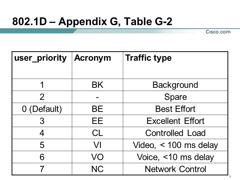 10 802.1D – Appendix G, Table G-1 # of QsTraffic Types 1{BK, BE, EE, CL, VI, VO, NC} 2{BK, BE, EE} {CL, VI, VO, NC} 3{BK, BE, EE} {CL, VI} {VO, NC} 4{BK} {BE, EE} {CL, VI} {VO, NC} 5{BK} {BE, EE} {CL} {VI} {VO, NC} 6{BK} {BE} {EE} {CL} {VI} {VO, NC} 7{BK} {BE} {EE} {CL} {VI} {VO} {NC}