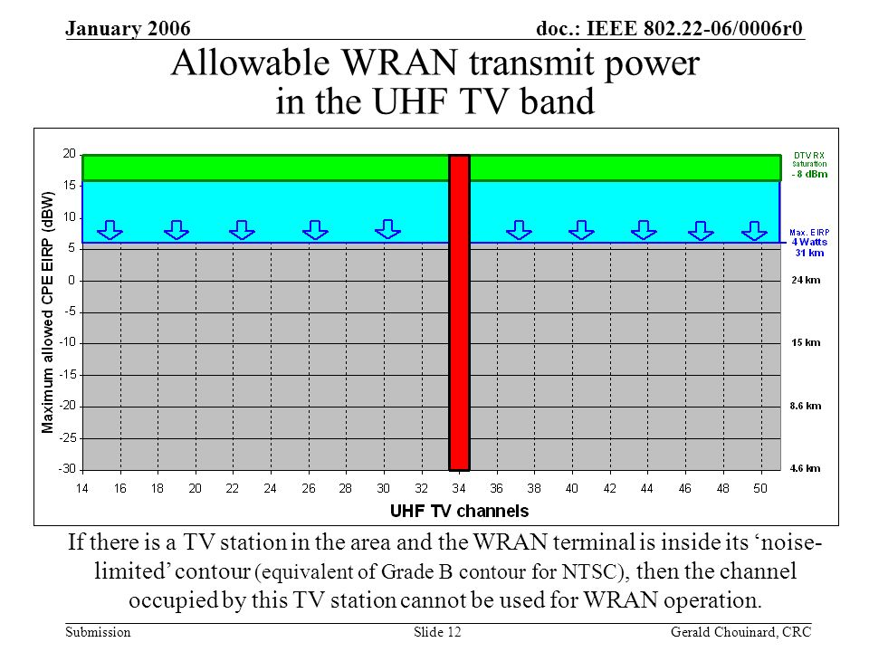 doc.: IEEE 802.22-06/0006r0 Submission January 2006 Gerald Chouinard, CRCSlide 12 Allowable WRAN transmit power in the UHF TV band If there is a TV station in the area and the WRAN terminal is inside its noise- limited contour (equivalent of Grade B contour for NTSC), then the channel occupied by this TV station cannot be used for WRAN operation.