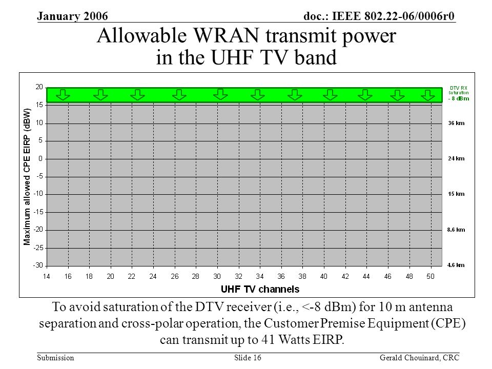 doc.: IEEE /0006r0 Submission January 2006 Gerald Chouinard, CRCSlide 16 Allowable WRAN transmit power in the UHF TV band To avoid saturation of the DTV receiver (i.e., <-8 dBm) for 10 m antenna separation and cross-polar operation, the Customer Premise Equipment (CPE) can transmit up to 41 Watts EIRP.