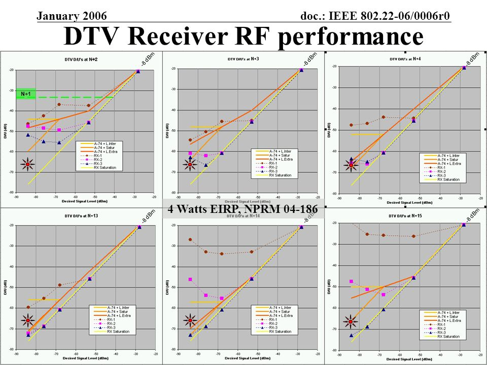 doc.: IEEE /0006r0 Submission January 2006 Gerald Chouinard, CRCSlide 17 DTV Receiver RF performance -8 dBm 4 Watts EIRP, NPRM N+1