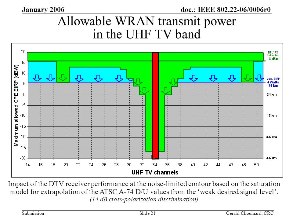 doc.: IEEE /0006r0 Submission January 2006 Gerald Chouinard, CRCSlide 21 Allowable WRAN transmit power in the UHF TV band Impact of the DTV receiver performance at the noise-limited contour based on the saturation model for extrapolation of the ATSC A-74 D/U values from the weak desired signal level.