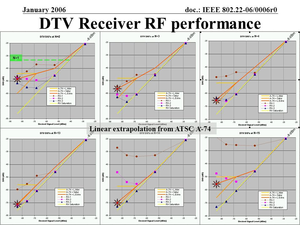 doc.: IEEE 802.22-06/0006r0 Submission January 2006 Gerald Chouinard, CRCSlide 22 DTV Receiver RF performance -8 dBm Linear extrapolation from ATSC A-74 N+1