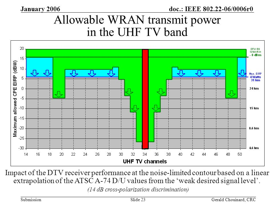 doc.: IEEE /0006r0 Submission January 2006 Gerald Chouinard, CRCSlide 23 Allowable WRAN transmit power in the UHF TV band Impact of the DTV receiver performance at the noise-limited contour based on a linear extrapolation of the ATSC A-74 D/U values from the weak desired signal level.