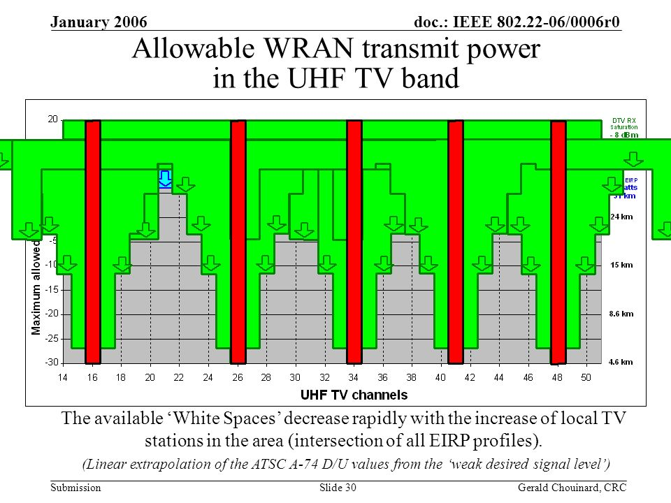 doc.: IEEE 802.22-06/0006r0 Submission January 2006 Gerald Chouinard, CRCSlide 30 Allowable WRAN transmit power in the UHF TV band The available White Spaces decrease rapidly with the increase of local TV stations in the area (intersection of all EIRP profiles).