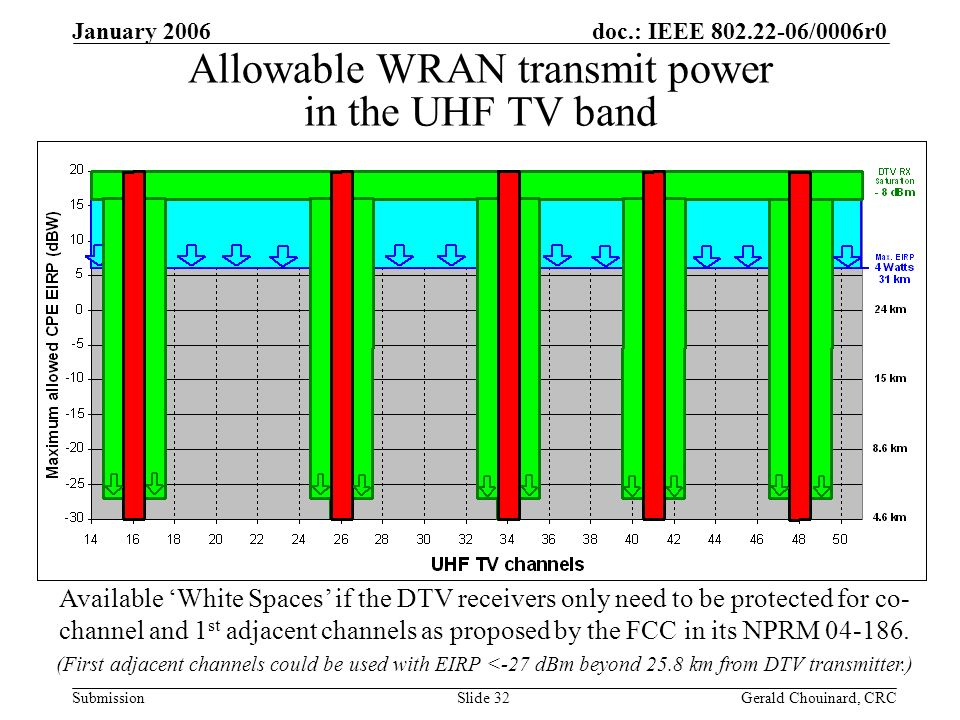 doc.: IEEE /0006r0 Submission January 2006 Gerald Chouinard, CRCSlide 32 Allowable WRAN transmit power in the UHF TV band Available White Spaces if the DTV receivers only need to be protected for co- channel and 1 st adjacent channels as proposed by the FCC in its NPRM