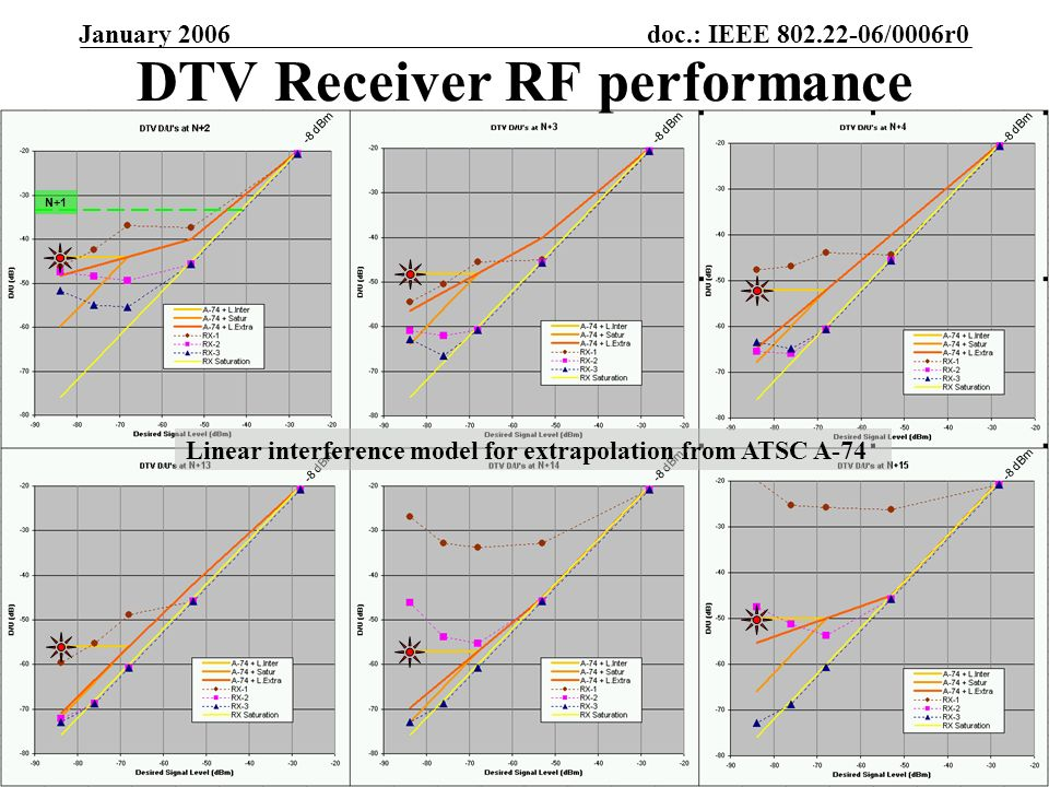 doc.: IEEE 802.22-06/0006r0 Submission January 2006 Gerald Chouinard, CRCSlide 33 DTV Receiver RF performance -8 dBm Linear interference model for extrapolation from ATSC A-74 N+1