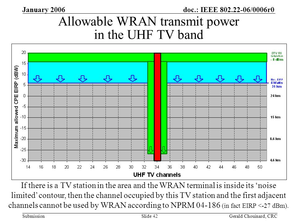 doc.: IEEE 802.22-06/0006r0 Submission January 2006 Gerald Chouinard, CRCSlide 42 Allowable WRAN transmit power in the UHF TV band If there is a TV station in the area and the WRAN terminal is inside its noise limited contour, then the channel occupied by this TV station and the first adjacent channels cannot be used by WRAN according to NPRM 04-186 (in fact EIRP <-27 dBm).