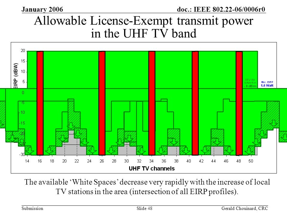 doc.: IEEE /0006r0 Submission January 2006 Gerald Chouinard, CRCSlide 48 Allowable License-Exempt transmit power in the UHF TV band The available White Spaces decrease very rapidly with the increase of local TV stations in the area (intersection of all EIRP profiles).
