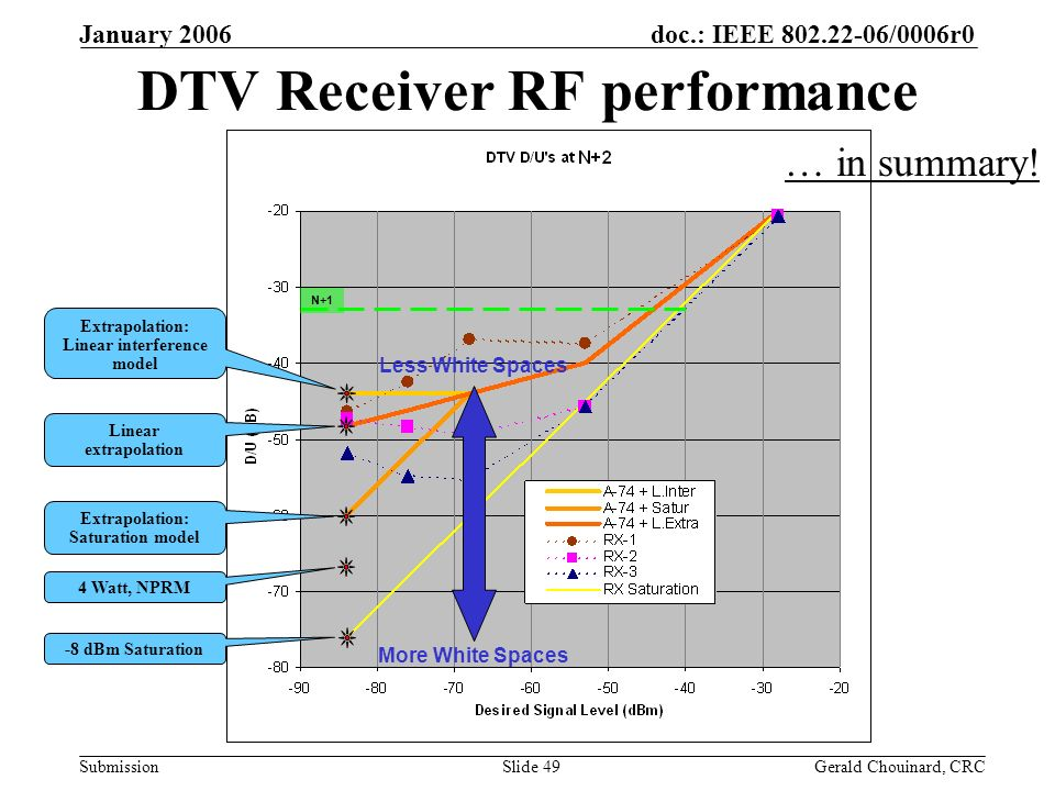 doc.: IEEE /0006r0 Submission January 2006 Gerald Chouinard, CRCSlide 49 DTV Receiver RF performance -8 dBm Saturation 4 Watt, NPRM Extrapolation: Saturation model Linear extrapolation Extrapolation: Linear interference model Less White Spaces More White Spaces N+1 … in summary!