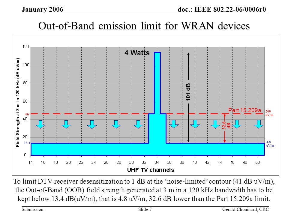 doc.: IEEE 802.22-06/0006r0 Submission January 2006 Gerald Chouinard, CRCSlide 7 Out-of-Band emission limit for WRAN devices 4 Watts To limit DTV receiver desensitization to 1 dB at the noise-limited contour (41 dB uV/m), the Out-of-Band (OOB) field strength generated at 3 m in a 120 kHz bandwidth has to be kept below 13.4 dB(uV/m), that is 4.8 uV/m, 32.6 dB lower than the Part 15.209a limit.