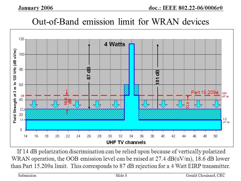 doc.: IEEE /0006r0 Submission January 2006 Gerald Chouinard, CRCSlide 8 Out-of-Band emission limit for WRAN devices 4 Watts If 14 dB polarization discrimination can be relied upon because of vertically polarized WRAN operation, the OOB emission level can be raised at 27.4 dB(uV/m), 18.6 dB lower than Part a limit.