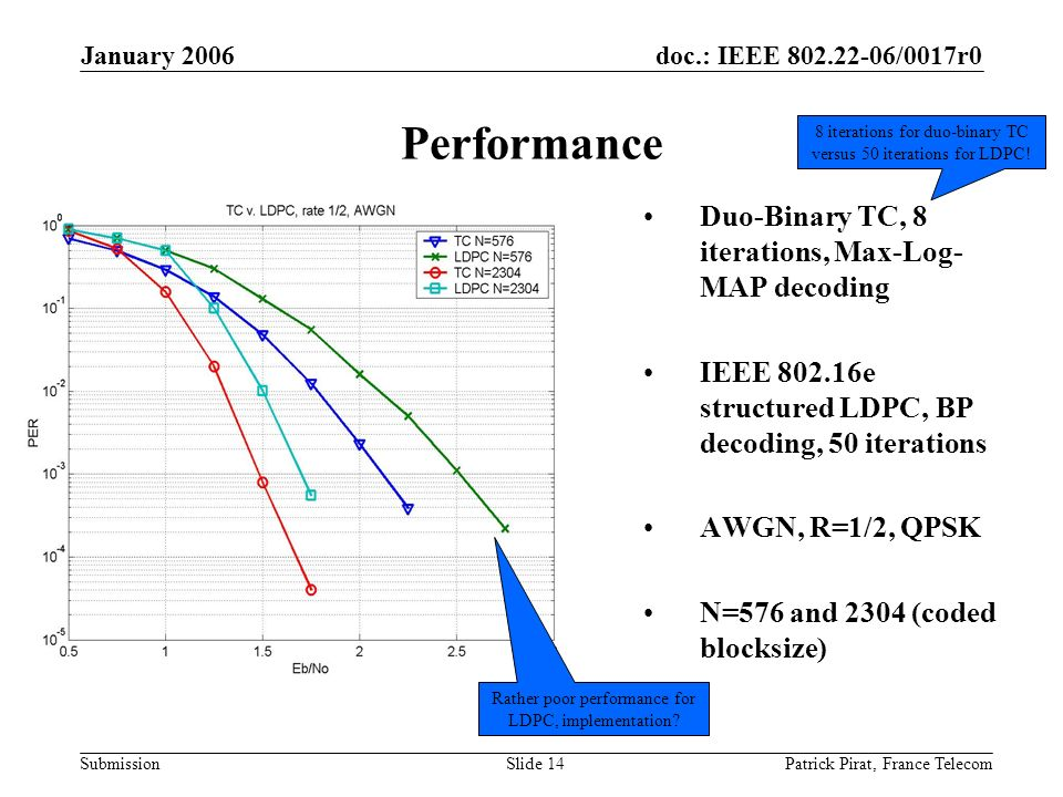doc.: IEEE 802.22-06/0017r0 Submission January 2006 Patrick Pirat, France TelecomSlide 14 Performance Duo-Binary TC, 8 iterations, Max-Log- MAP decoding IEEE 802.16e structured LDPC, BP decoding, 50 iterations AWGN, R=1/2, QPSK N=576 and 2304 (coded blocksize) Rather poor performance for LDPC, implementation.