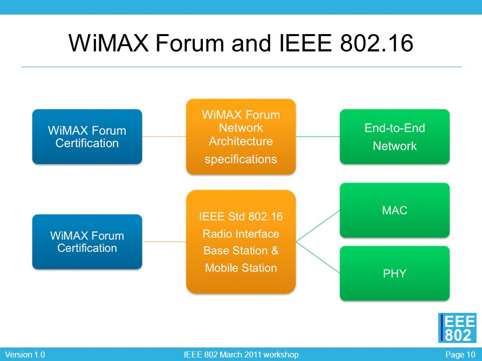 Page 10Version 1.0 IEEE 802 March 2011 workshop EEE 802 WiMAX Forum and IEEE 802.16