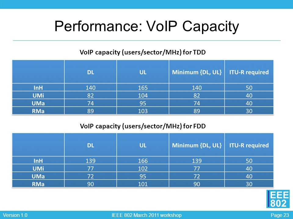 Page 23Version 1.0 IEEE 802 March 2011 workshop EEE 802 Performance: VoIP Capacity VoIP capacity (users/sector/MHz) for TDD VoIP capacity (users/sector/MHz) for FDD