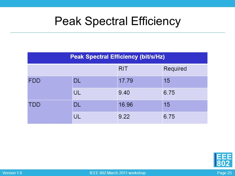 Page 25Version 1.0 IEEE 802 March 2011 workshop EEE 802 Peak Spectral Efficiency Peak Spectral Efficiency (bit/s/Hz) RITRequired FDDDL17.7915 UL9.406.75 TDDDL16.9615 UL9.226.75