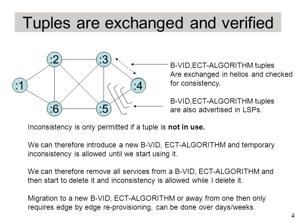 4 Tuples are exchanged and verified :1 :2:3 :4 :5:6 B-VID,ECT-ALGORITHM tuples Are exchanged in hellos and checked for consistency.