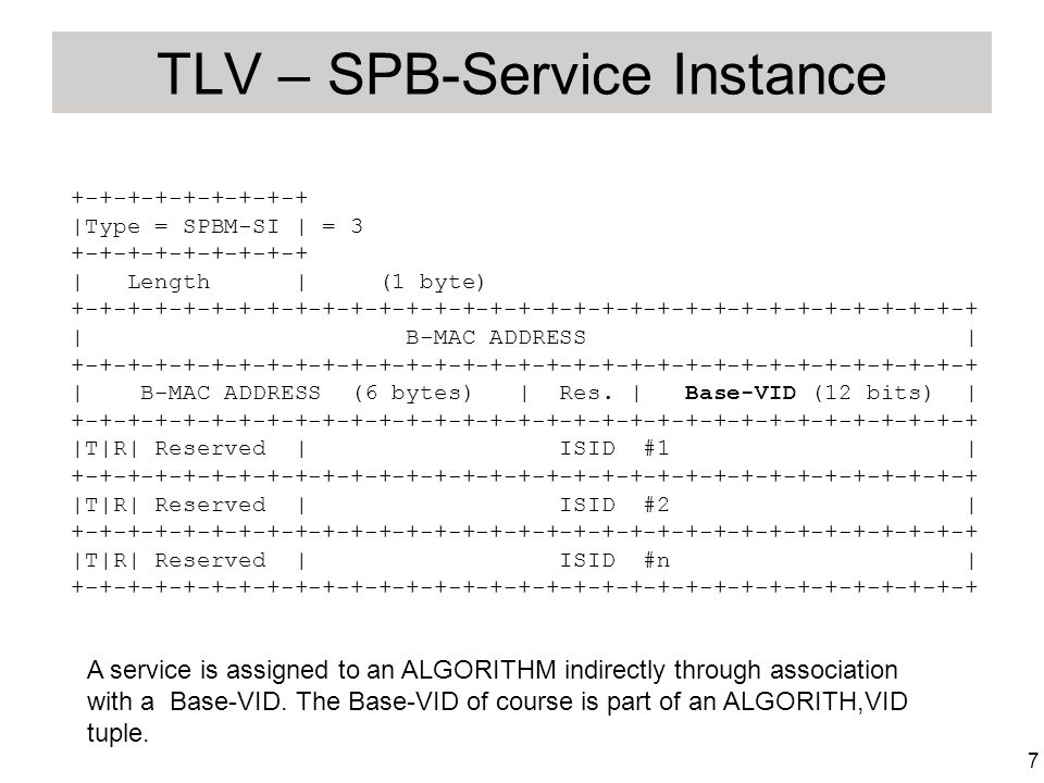 7 TLV – SPB-Service Instance +-+-+-+-+-+-+-+-+ |Type = SPBM-SI | = 3 +-+-+-+-+-+-+-+-+ | Length | (1 byte) +-+-+-+-+-+-+-+-+-+-+-+-+-+-+-+-+-+-+-+-+-+-+-+-+-+-+-+-+-+-+-+-+ | B-MAC ADDRESS | +-+-+-+-+-+-+-+-+-+-+-+-+-+-+-+-+-+-+-+-+-+-+-+-+-+-+-+-+-+-+-+-+ | B-MAC ADDRESS (6 bytes) | Res.