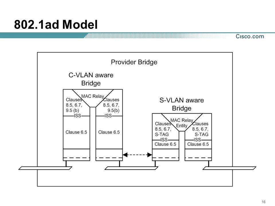16 802.1ad Model