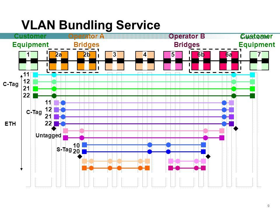 999 C-Tag VLAN Bundling Service