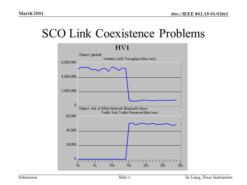 doc.: IEEE 802.15-01/026r1 Submission March 2001 Jie Liang, Texas InstrumentsSlide 4 SCO Link Coexistence Problems