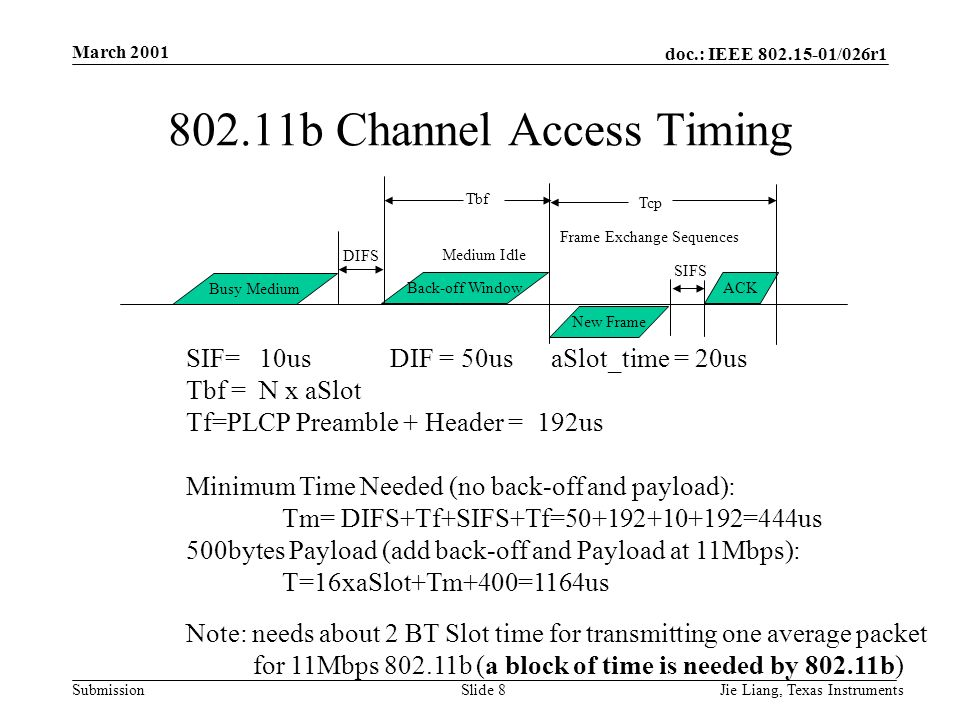 doc.: IEEE 802.15-01/026r1 Submission March 2001 Jie Liang, Texas InstrumentsSlide 8 802.11b Channel Access Timing Busy Medium DIFS Back-off Window Medium Idle New Frame ACK Frame Exchange Sequences Tcp SIFS Tbf SIF= 10us DIF = 50us aSlot_time = 20us Tbf = N x aSlot Tf=PLCP Preamble + Header = 192us Minimum Time Needed (no back-off and payload): Tm= DIFS+Tf+SIFS+Tf=50+192+10+192=444us 500bytes Payload (add back-off and Payload at 11Mbps): T=16xaSlot+Tm+400=1164us Note: needs about 2 BT Slot time for transmitting one average packet for 11Mbps 802.11b (a block of time is needed by 802.11b)