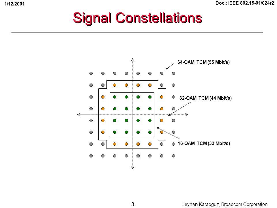 Doc.: IEEE 802.15-01/024r2 3 Jeyhan Karaoguz, Broadcom Corporation 1/12/2001 Signal Constellations 16-QAM TCM (33 Mbit/s) 32-QAM TCM (44 Mbit/s) 64-QAM TCM (55 Mbit/s)