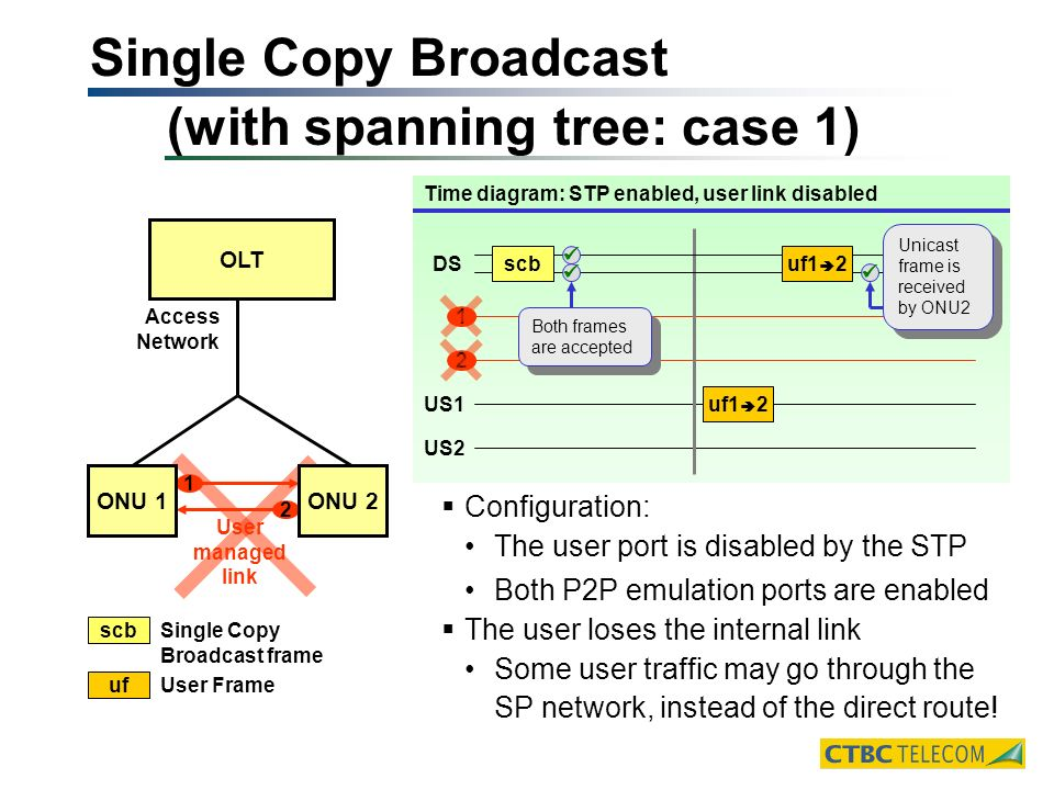 Single Copy Broadcast (with spanning tree: case 1) OLT User managed link Access Network 1 2 ONU 1ONU 2 1 2 US1 US2 Time diagram: STP enabled, user link disabled Configuration: The user port is disabled by the STP Both P2P emulation ports are enabled The user loses the internal link Some user traffic may go through the SP network, instead of the direct route.