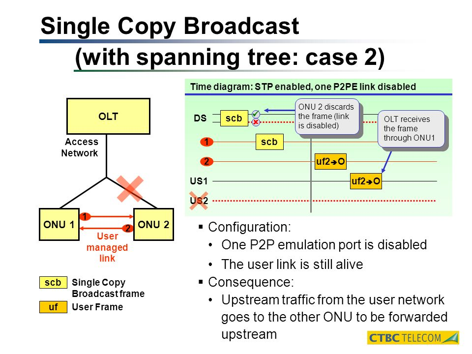 Single Copy Broadcast (with spanning tree: case 2) OLT User managed link Access Network 1 2 ONU 1ONU 2 Time diagram: STP enabled, one P2PE link disabled Configuration: One P2P emulation port is disabled The user link is still alive Consequence: Upstream traffic from the user network goes to the other ONU to be forwarded upstream scb Single Copy Broadcast frame uf User Frame 1 2 US1 US2 DS scb uf2 O OLT receives the frame through ONU1 scb ONU 2 discards the frame (link is disabled)