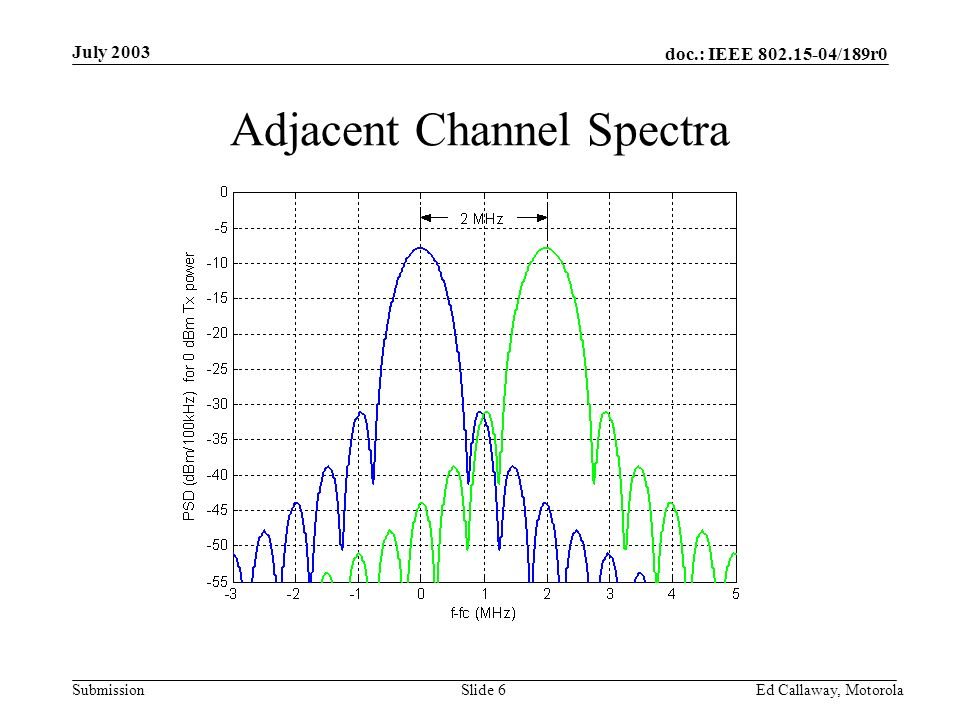 doc.: IEEE 802.15-04/189r0 Submission July 2003 Ed Callaway, Motorola Slide 6 Adjacent Channel Spectra