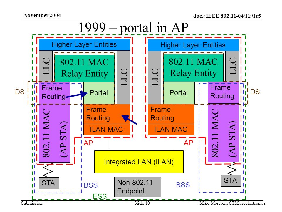 doc.: IEEE 802.11-04/1191r5 Submission November 2004 Mike Moreton, STMicroelectronicsSlide 10 Integrated LAN (ILAN) Portal 802.11 MAC Relay Entity 802.11 MAC (AP STA) DS AP STA BSS Non 802.11 Endpoint ESS ILAN MAC 1999 – portal in AP LLC Higher Layer Entities 802.11 MAC Relay Entity LLC Higher Layer Entities 802.11 MAC (AP STA) Frame Routing Portal ILAN MAC Frame Routing DS Frame Routing