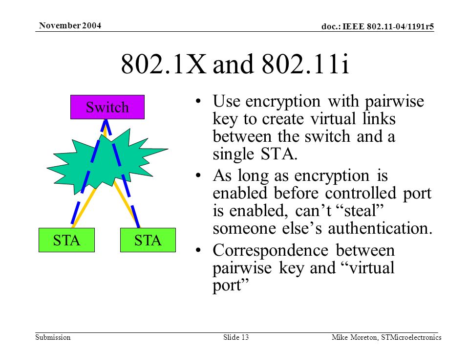 doc.: IEEE 802.11-04/1191r5 Submission November 2004 Mike Moreton, STMicroelectronicsSlide 13 802.1X and 802.11i Use encryption with pairwise key to create virtual links between the switch and a single STA.