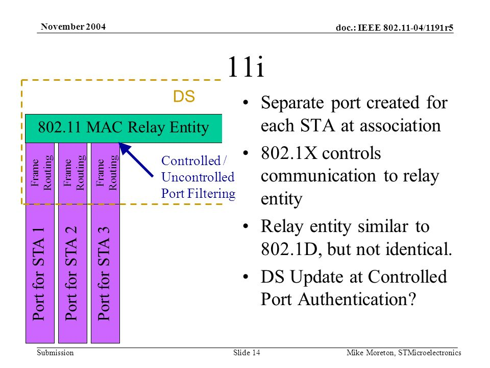 doc.: IEEE 802.11-04/1191r5 Submission November 2004 Mike Moreton, STMicroelectronicsSlide 14 11i Separate port created for each STA at association 802.1X controls communication to relay entity Relay entity similar to 802.1D, but not identical.
