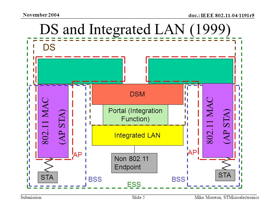 doc.: IEEE 802.11-04/1191r5 Submission November 2004 Mike Moreton, STMicroelectronicsSlide 5 DS and Integrated LAN (1999) Integrated LAN Portal (Integration Function) 802.11 MAC (AP STA) DSM DS AP STA BSS Non 802.11 Endpoint ESS 802.11 MAC (AP STA)